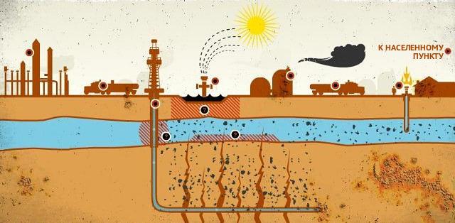 Добыча сланцевого газа. Фрекинг